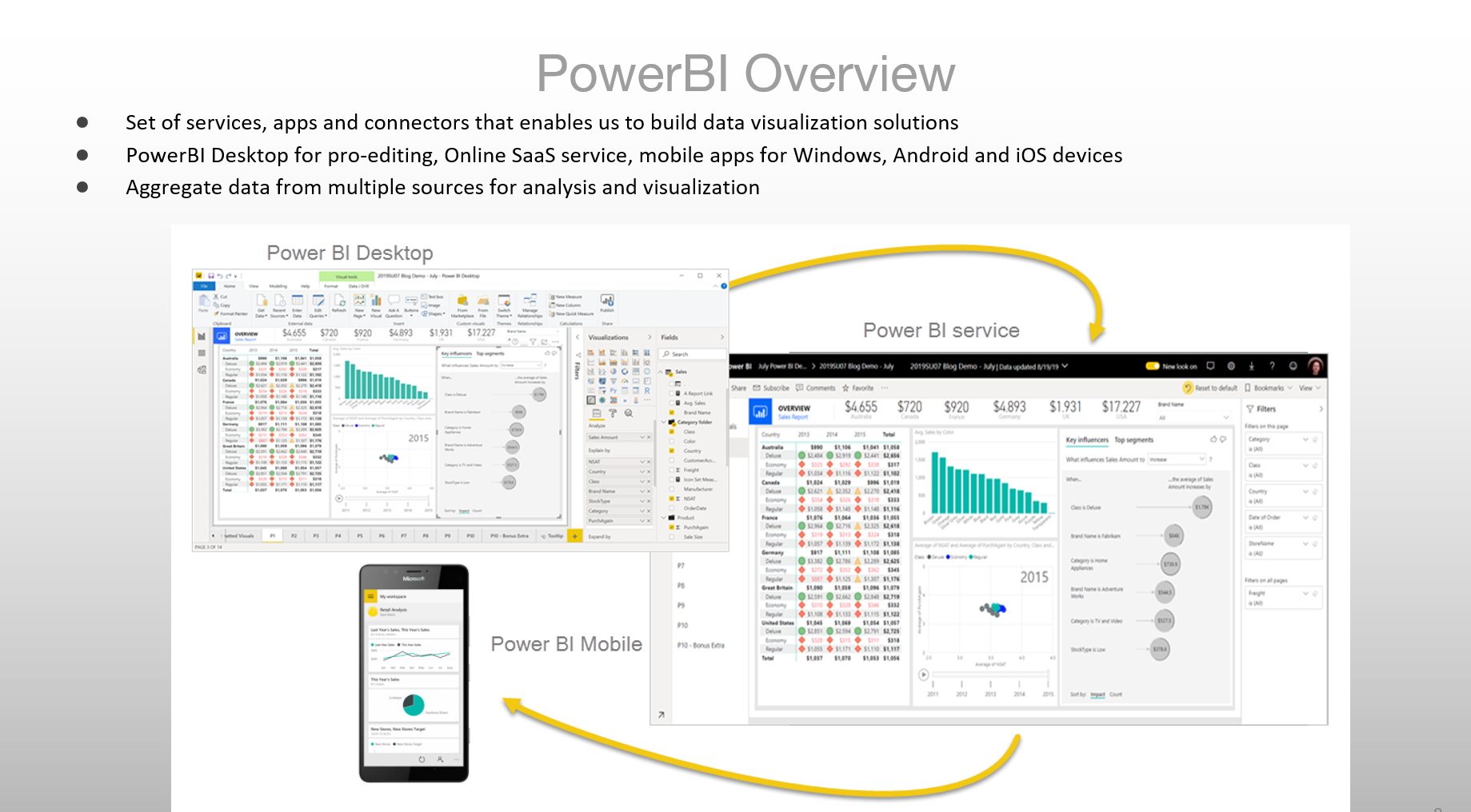 PowerBI Desktop and online by Oscar Garcia @ozkary